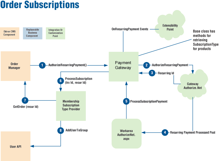 Ecommerce architecture for E commerce architecture diagram