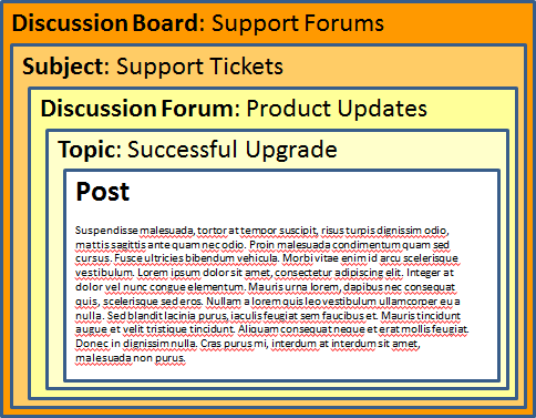 discussion board forum 2 reply 7 steps to writing a+ discussion posts a discussion board is not just a place where you are checking references also helps forum members better answer.