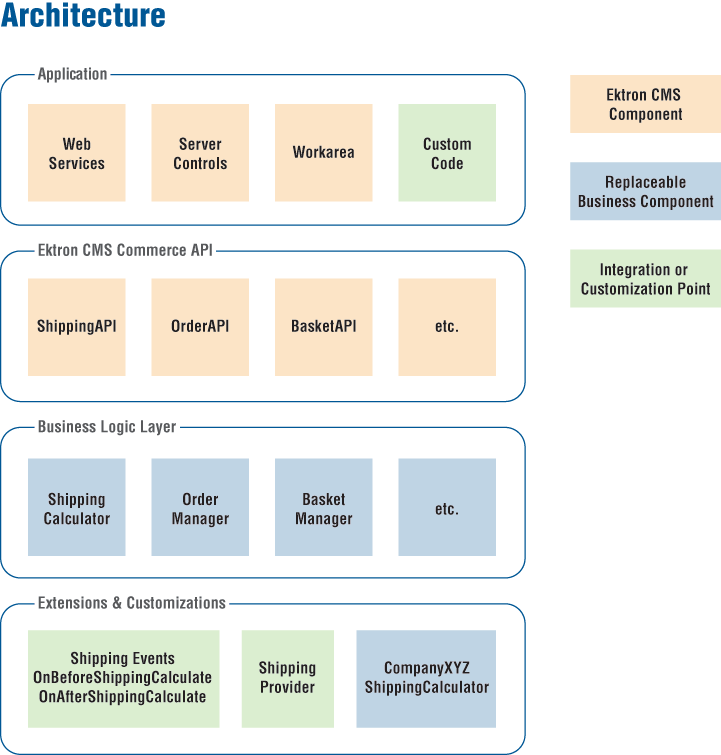 Ecommerce architecture for E business architecture