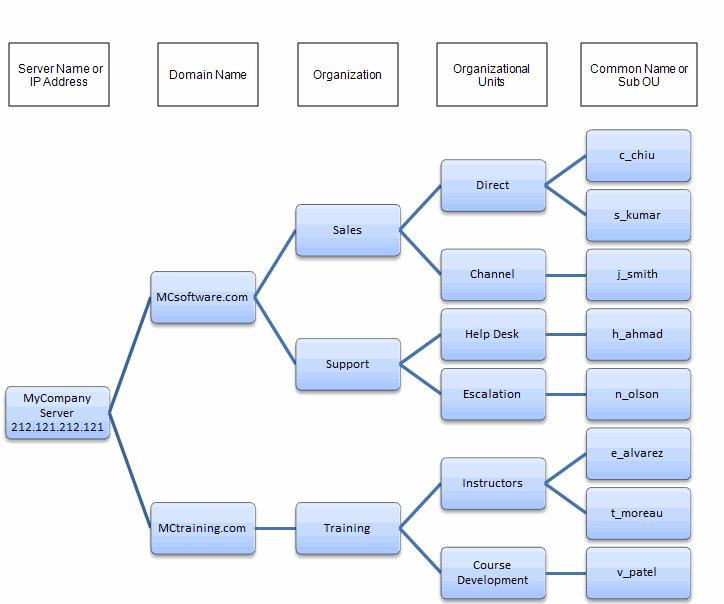 Web Design Documentation Examples
